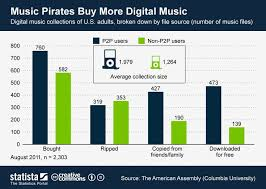 best mobile music images music industry info  this chart breaks down the average digital music collections of u adults users and non users by file source it shows that file sharers buy significantly