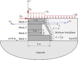 optimal design of block quay walls