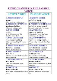 Active And Passive Voice Chart Tense Changes In The Passive Voice Active Voice Passive