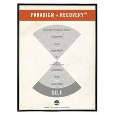 Paradigm Of Recovery