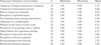 Social Work Values Social Work Ethics And Values Practiced By Functional Alternative