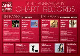 Australian Music Charts 2013 Aria Charts 30th Anniversary On Wacom Gallery