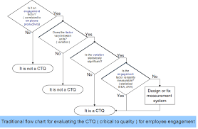 Ctq Chart 7 Ctq Critical To Quality For Employee Engagement Employee