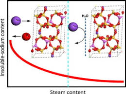 Release and migration characteristics of sodium and potassium in high  alkali coal under oxy-fuel fluidized bed combustion condition - Fuel - X-MOL