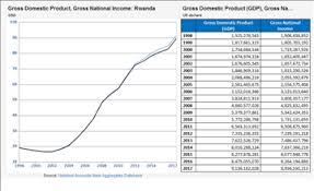 Gnp Chart Gnp And Gdp By Country Knoema Com