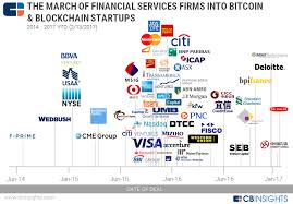 The March Of Financial Services Giants Into Bitcoin And