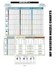 Hunter Mp Nozzle Chart Welcome To Midc