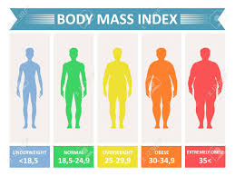 Index Mass Body Rating Chart Of Body Fat Based On Height And