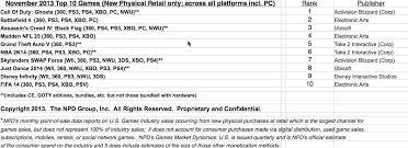 Npd Charts Npd November 2013 Ps4 Tops Hardware And Software Charts
