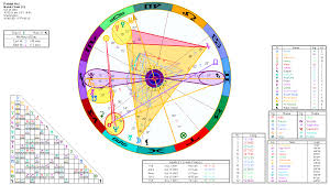 thepatriotact the patriot act an astrological study of the birth chart of hr 3162 essay initiated just before thanksgiving day 2001