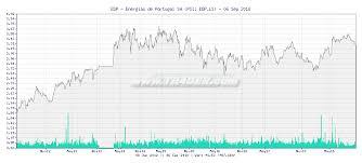 Edp Chart Tr4der Edp Energias De Portugal Sa Edp Ls 5 Year Chart