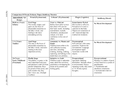 Piaget And Vygotsky Compare And Contrast Chart Comparison Of Freud Erikson Piaget Kohlberg Theories