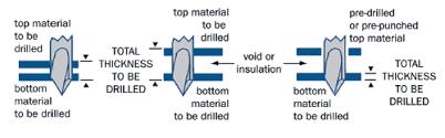 Pilot Drill Bit Hole Size Chart Dewalt Dw1361 Titanium Point