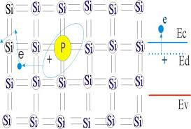 Реферат Лекции по твердотельной электронике com Банк  Схема образования свободного электрона и заряженного донорного атома при легировании si элементами v группы периодической системы