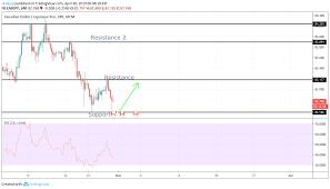 Cad Jpy Buy Signal For Fx Cadjpy By Rbakjaji Tradingview