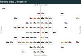72 Always Up To Date Running Shoe Chart Comparisons