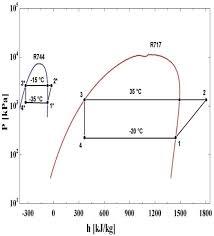 P H Diagram Of A R744 R717 Cascade Refrigeration System
