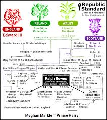 Genes Of 4 Kingdoms Royal Wedding Of Prince Harry And