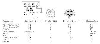 c harness pinout jpg the radio connector is as seen facing the rear of the radio the 96 a6 8 pin female connector and the 99 a4 13 pin male are shown above facing the end of