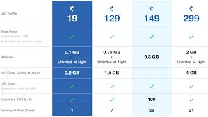 5 Best Internet 4g Data Plans In India Tariff Plans Review