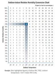 Indoor Relative Humidity Chart Relative Humidity Chart