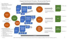 Principles Of Architecture Enterprise Architecture Principles Standard