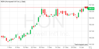 Hon Chart Techniquant Honeywell International Inc Hon Technical
