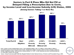 Medicare Low Income Subsidy Chart Seniors In Part D Plans Who Did Not Fill Or Delayed Filling