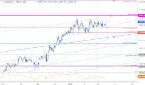 Gold Price Technical Outlook Targets For Pending Xau Usd
