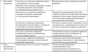 Раздел iii СОЦИОЛОГИЯ КОНФЛИКТА Практикум по конфликтологии Классификация конфликтов в организации