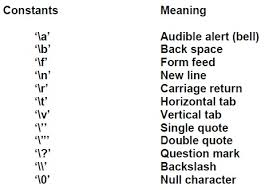 Fundamentals Clanguage Trigraph Characters Vakratund