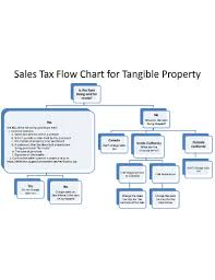 Free 7 Sales Flowchart Examples Templates Examples