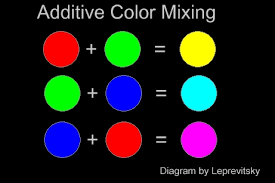 Rgb Color Mixing Chart Show Light Lighting For Spoken Word