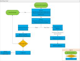 Civil Case Flow Chart Civil