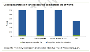 Copyright Duration Chart A New Ip Report Says Copyright Holders Have Too Much Power