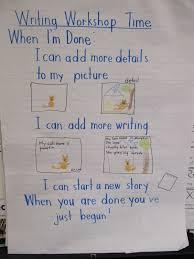Writer S Workshop Anchor Charts Joyful Learning In Kc Anchor Charts For Writing Workshop