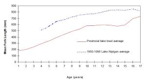 Northern Pike Age Chart How Old Is This Fish The Scientific Fisherman
