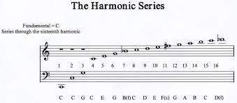 The Overtone Series Harmonic Series In 2019 Teaching