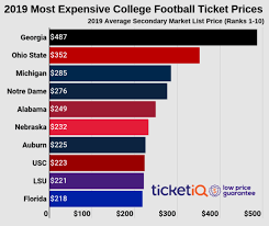Thanks To Notre Dame Uga Leads The Nation In Prices For