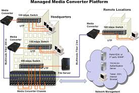 gigabit sfp managed media converter module perle managed media converter platform diagram