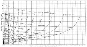 Emc Curves Based On Loughboroughs Data Hawley 1931 The
