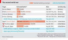Comments On Daily Chart The Atomic Bomb And Wwii The Long