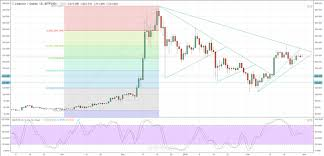 Litecoin Chart Today Litecoin Price Nears Important Chart Levels Nasdaq Com