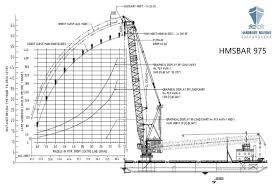 Pm Crane Load Chart Crane Barge For Hire 400 T Lift Capacity Harmony Marine