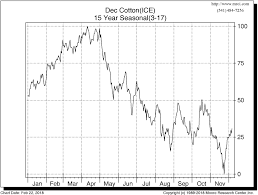 Cotton Commodity Price Chart Inside Futures Relevant Trading Focused Information