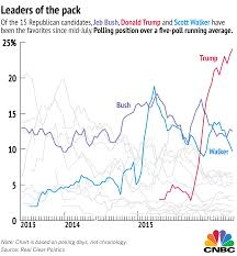 Trump Popularity Chart Is This Trumps Bloop