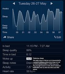 Ideal Sleep Cycle Chart Dream Inducers And Sleep Improvers 4 Ways To Alter Your Sleep