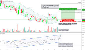Agfaf Stock Price And Chart Otc Agfaf Tradingview