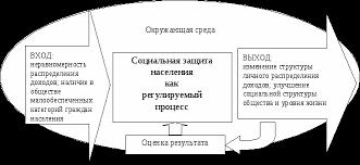 Организационно правовые формы управления в области социальной  Похожие работы