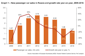 From Roller Coaster To Resurgence Russias Auto Industry